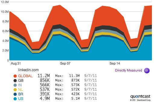 LinkedIn usage statistics from Quantcast.com