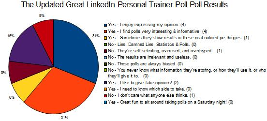 Updated Results from The Great LinkedIn Personal Trainer Poll Poll