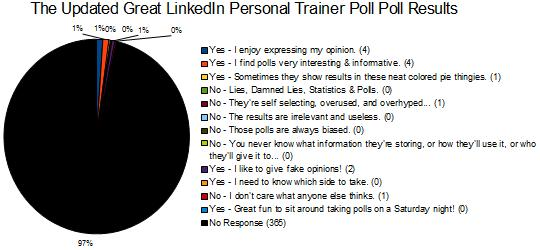 Updated Results from The Great LinkedIn Personal Trainer Poll Poll for All Viewers