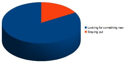 Image of 2012 Job Intentions Poll results