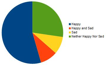 Image with results of happiness poll