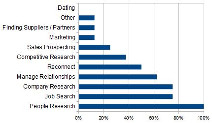 Poll Results Showing Ways People Use LinkedIn