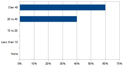 Results of Education In 2012 Poll