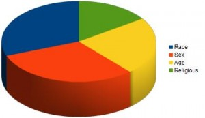 Image with results of Discrimination Poll